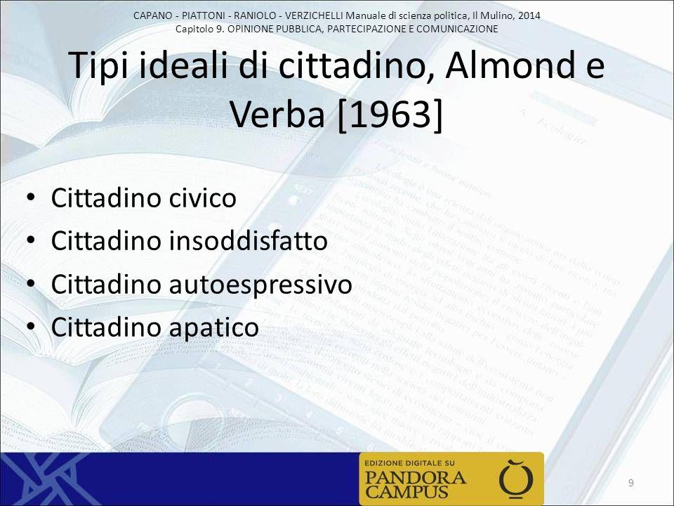Tipi ideali di cittadino, Almond e Verba [1963]